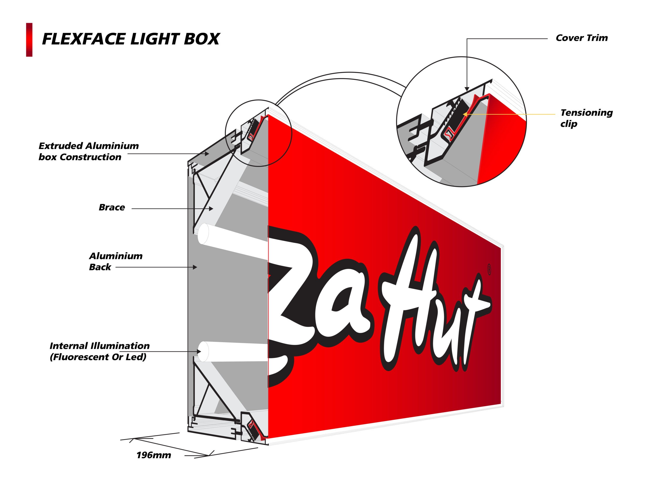 FLEXFACE LIGHT BOX Explained_Artboard 1